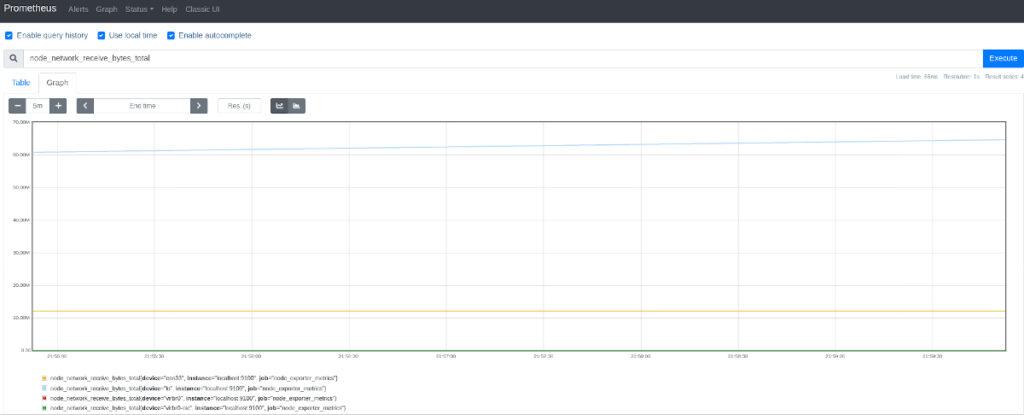 Prometheus - Node_Exporter - Velocidad de descarga de la red