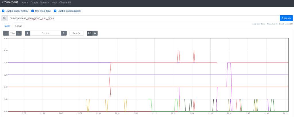 Prometheys - Process_Exporter - Obtener los procesos que más CPU consumen