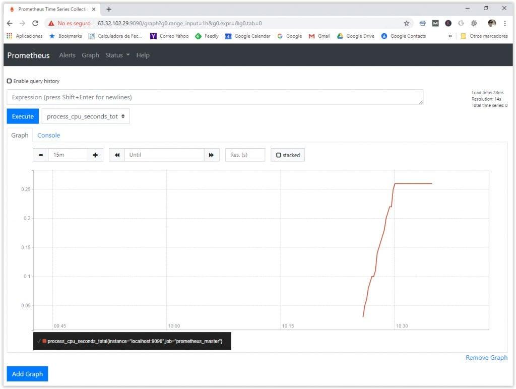 URL de acceso a las graficas de Prometheus para monitorizar el rendimiento de sistemas Linux